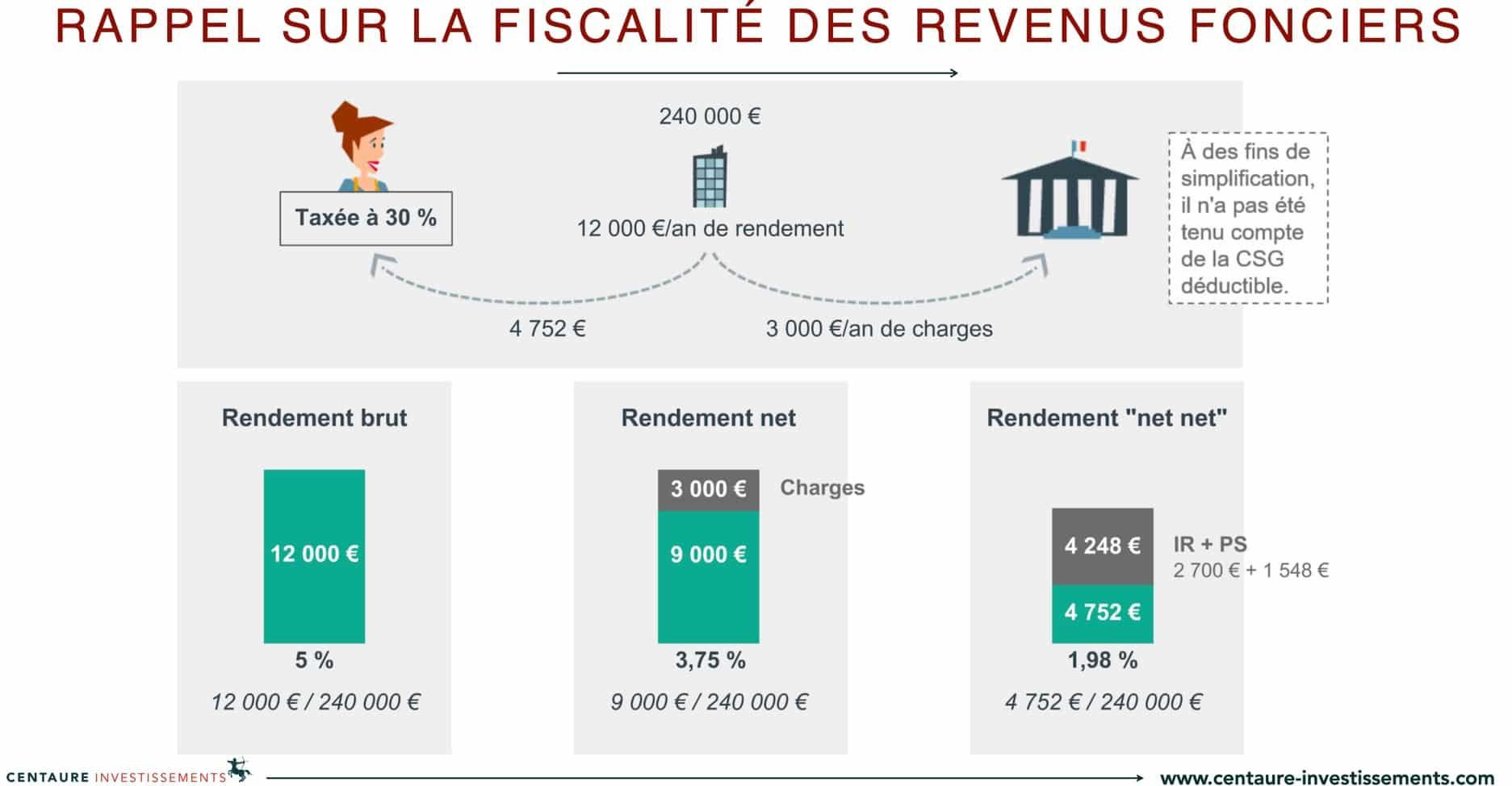 Fiscalité des revenus fonciers