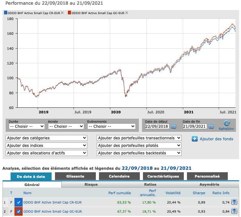 Comparaison de fonds